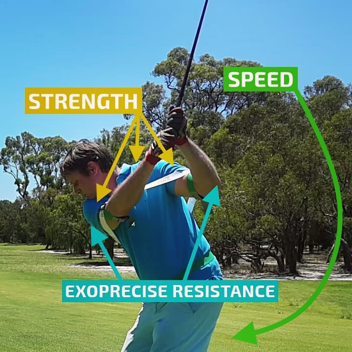 Starting your backswing our power golf swing resistance trainer strengthens the core, shoulder acceleration, and deceleration muscles; improves golf swing mechanics, increasing clubhead speed on your downswing.