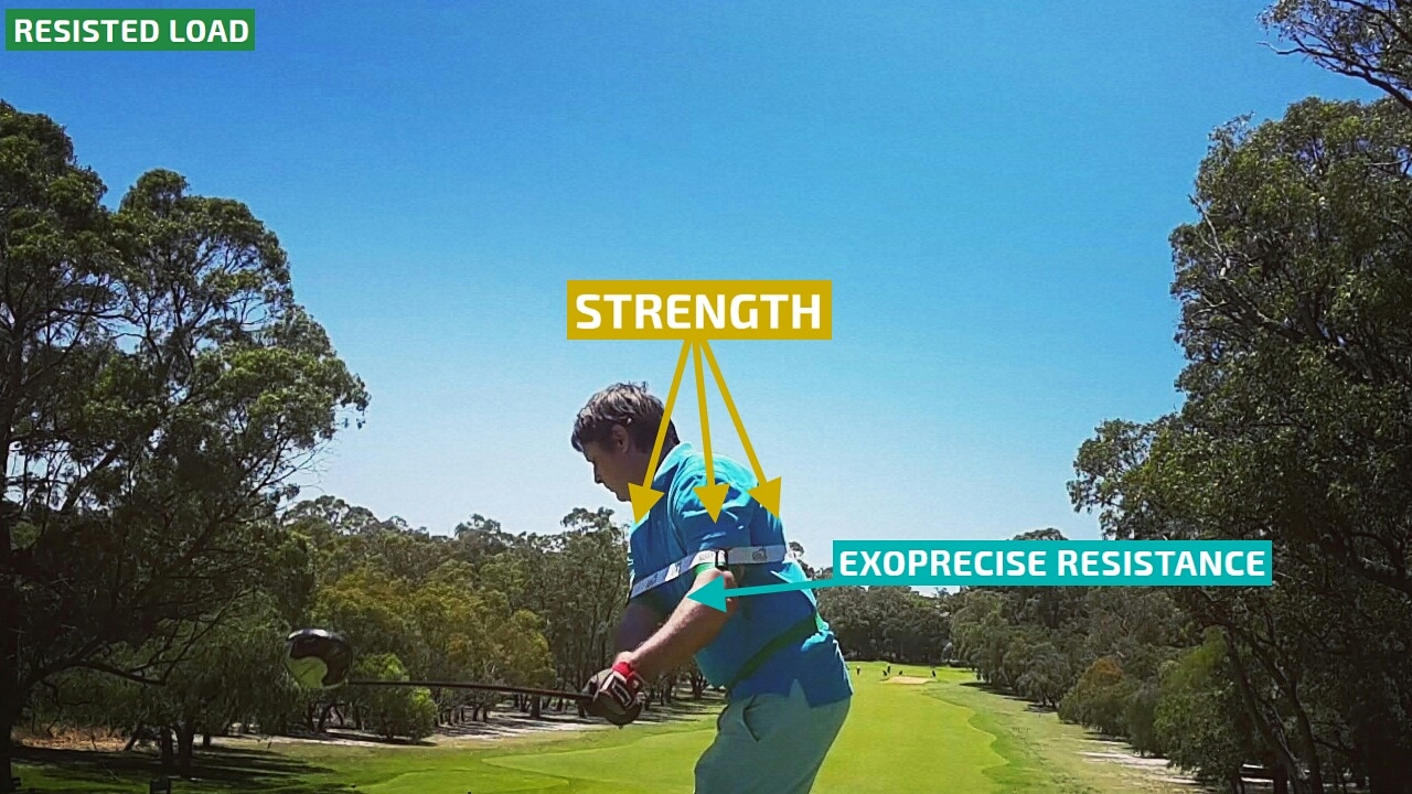 Starting your backswing resistance builds strength in critical golf power muscles; improving mechanics, and triggering club head speed on your downswing.