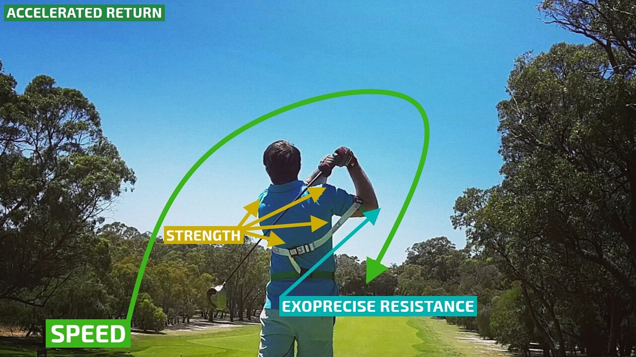 On your follow through, resistance triggers acceleration back to your body; completing your powerful golf swing.