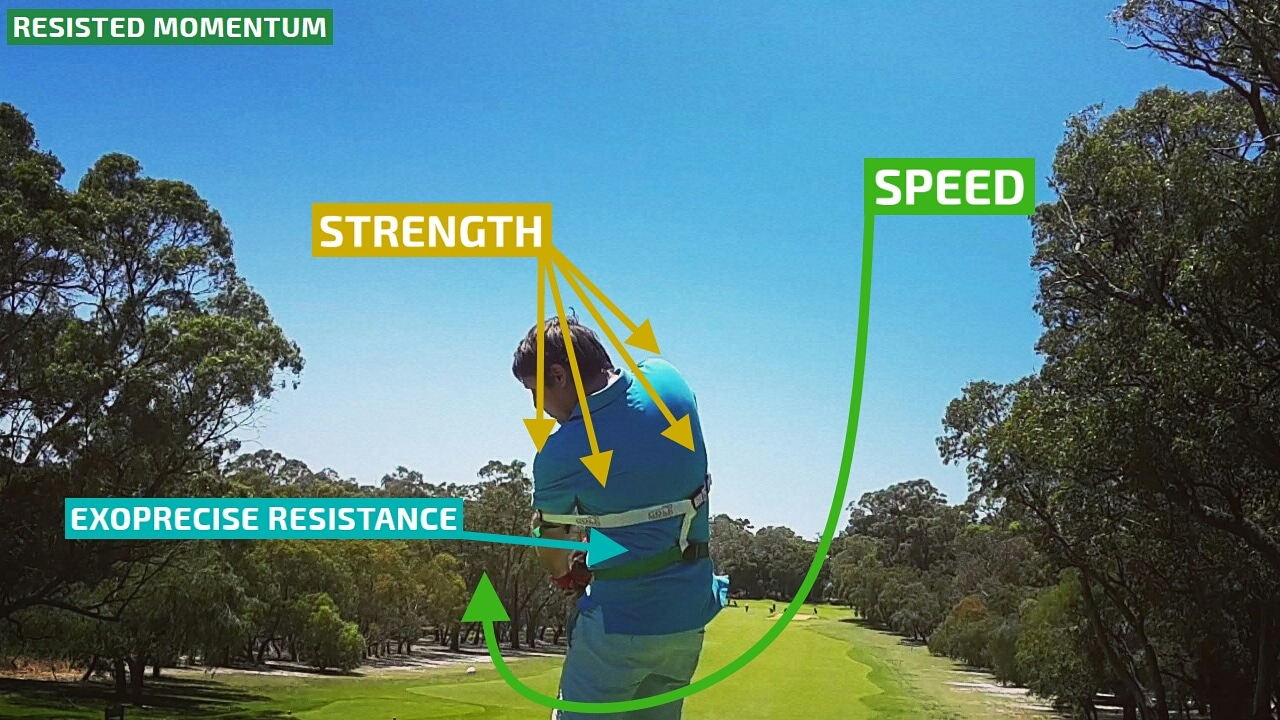 Club head speed transfers to momentum for powerful extension through your golf swing. Speed, collides with resistance; improving strength in critical golf power muscles.