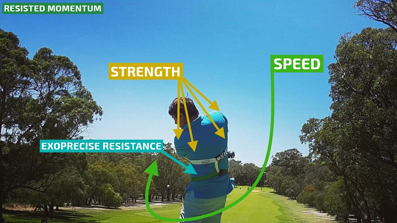 Stay Down And Through Your Golf Swing. Immediately after power contact with the golf ball, clubhead speed transfers to momentum for a power golf swing extension. Clubhead speed collides with our patented Exoprecise golf resistance training aid, improving golfing mechanics to stay down and through your shot, strengthening critical golf power swing muscles; including the laterals, obliques, and shoulder deceleration muscles.